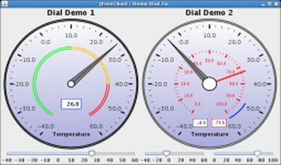 JFreeChart Dial Gauges