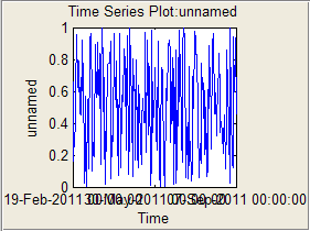 Timeseries plot bug (note x tick labels)