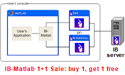 IB-Matlab (Interactive Brokers - Matlab connector) 1+1 Sale