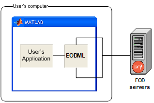 EODML's Matlab connectivity