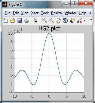 HG2 plot