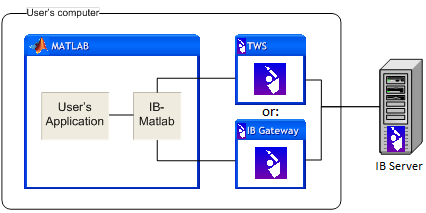IB-Matlab connectivity (Matlab and TWS may be on separate computers)