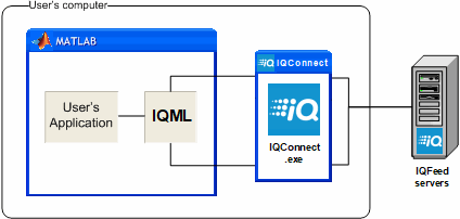 IQML's IQFeed-Matlab connectivity