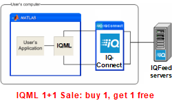 IQML (IQFeed-Matlab connector) 1+1 sale