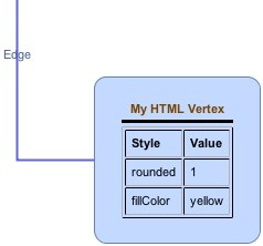 Vertex with HTML label