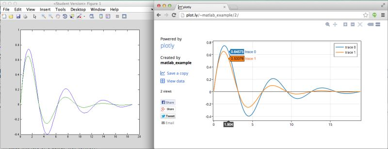 Corresponding Matlab and Plotly plots (click for details)