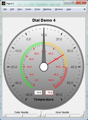 MATLAB-integrated dial gauge chart