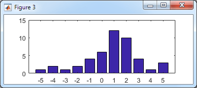 Basic histogram bar plot