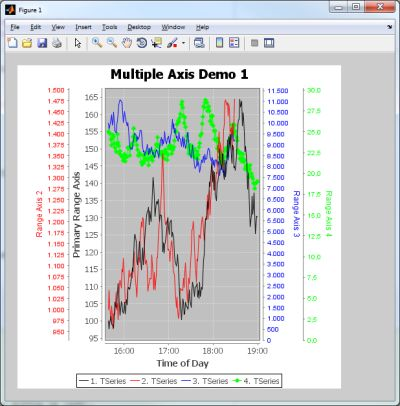 MATLAB-integrated multi-axes chart