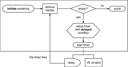 Asynchronous scrollto workflow